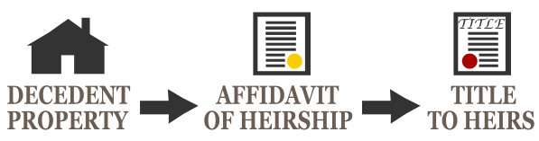 Free Affidavit of Heirship Form